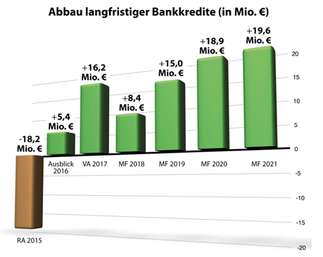 Bis zum Jahr 2021 können 83,5 Millionen Euro an langfristigen Bankdarlehen abgebaut wer-den.