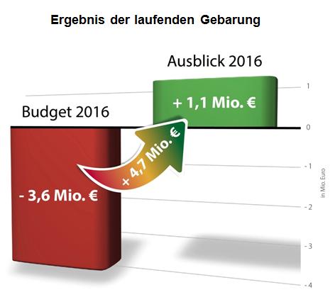 Durch sparsamen Budgetvollzug und unterjährige Sparmaßnahmen konnte das Ergebnis der laufenden Gebarung um 4,7 Millionen auf  1,1 Millionen Euro verbessert werden.